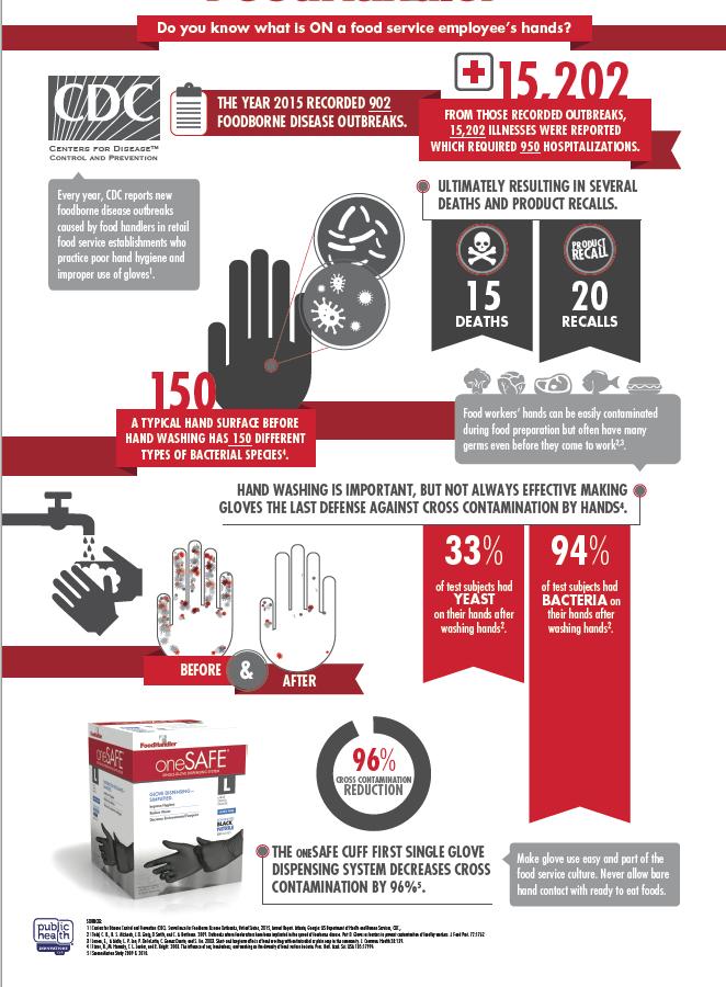 Infographic_FoodHandler